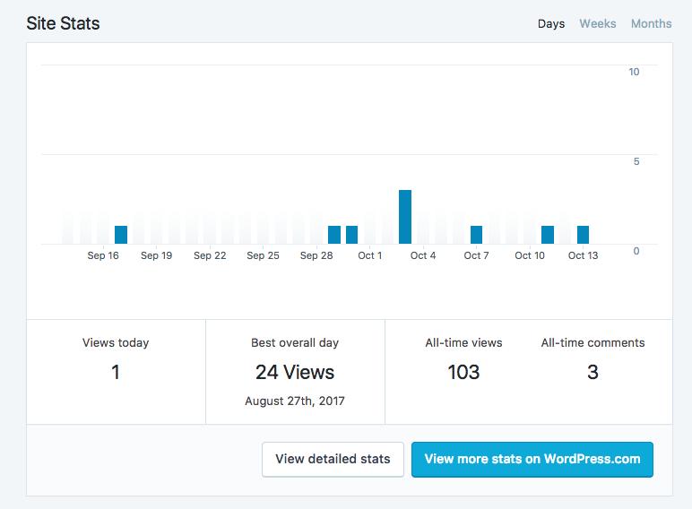 Vista general de estadísticas del sitio con botones para ver estadísticas detalladas o estadísticas adicionales en WordPress.com