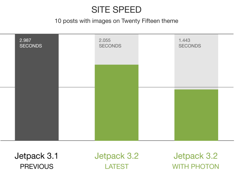 jetpack-3.2-graphs-site-speed-2