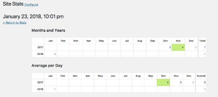 Summaries of WordPress stats from Jetpack