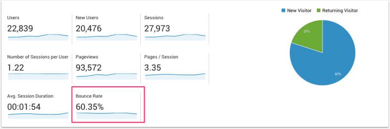 Uno screenshot di Google Analytics