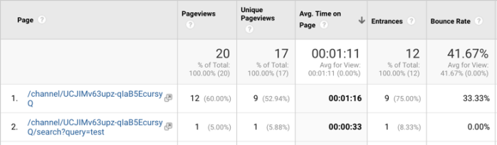 Viewing the time on page metric in Google Analytics