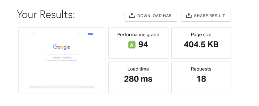 Screenshot of Pingdom speed test result for Google showing 94 in performance grade