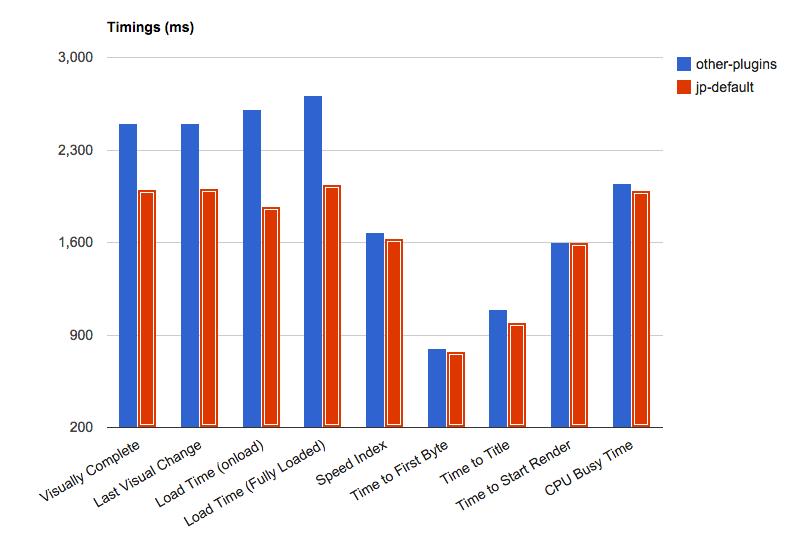 Jetpack bloat myth: timing tests