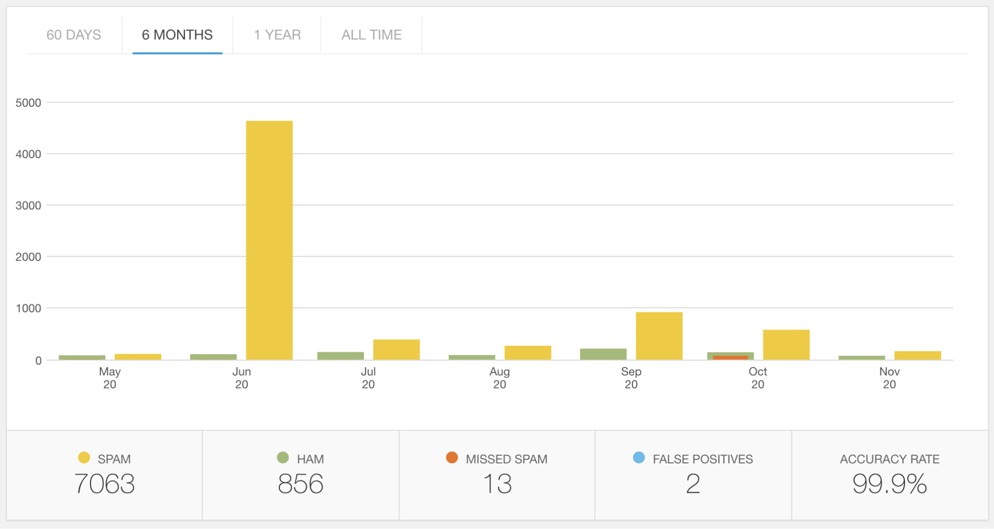 graph showing spam comments over time