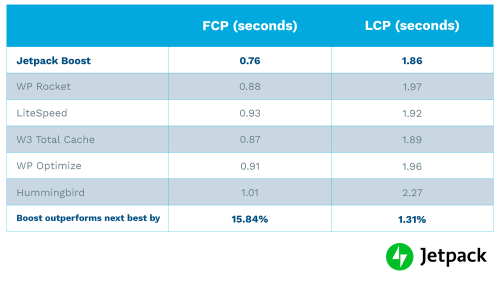 chart comparing FCP and LCP for the top WordPress speed plugins